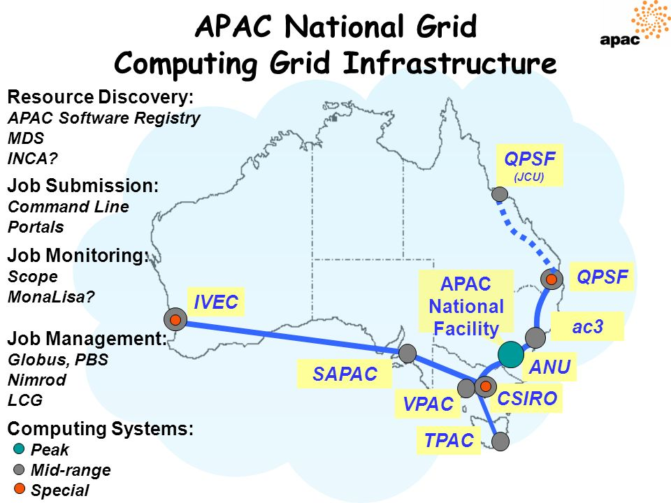 QPSF ANU VPAC ac3 TPAC CSIRO Job Monitoring: Scope MonaLisa.