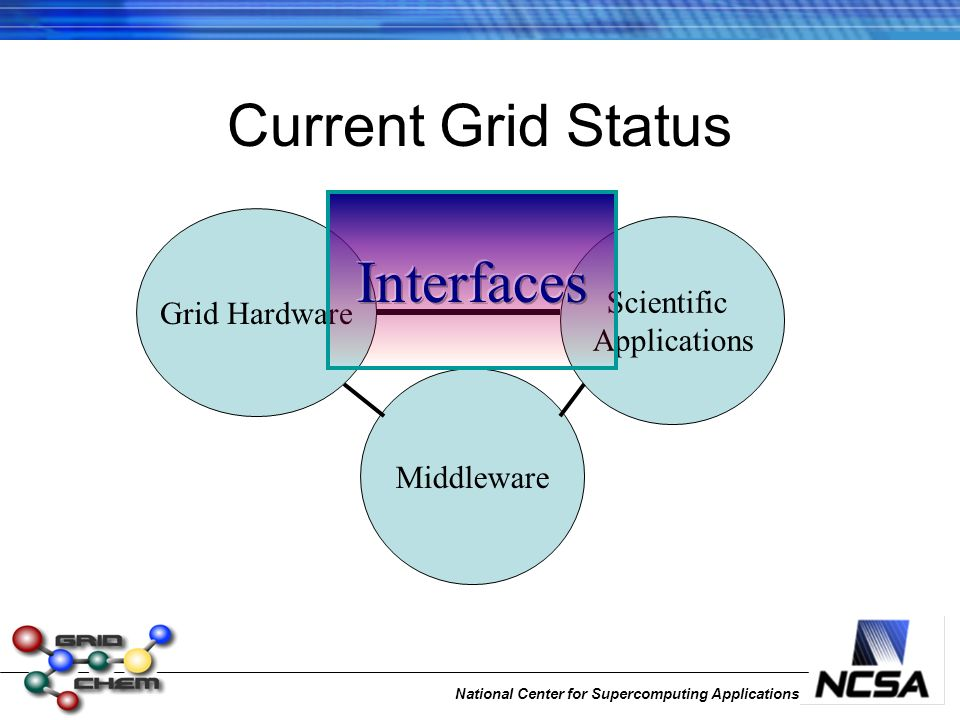 National Center for Supercomputing Applications Current Grid Status Grid Hardware Middleware Scientific Applications