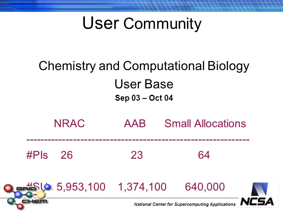 National Center for Supercomputing Applications User Community Chemistry and Computational Biology User Base Sep 03 – Oct 04 NRAC AAB Small Allocations ------------------------------------------------------------- #PIs 26 23 64 #SUs 5,953,100 1,374,100 640,000