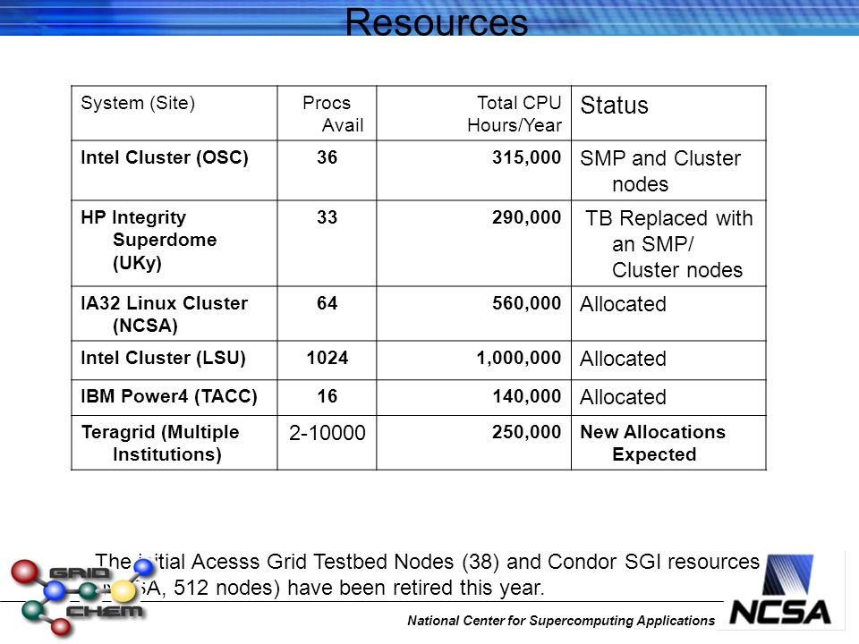 National Center for Supercomputing Applications Resources System (Site)Procs Avail Total CPU Hours/Year Status Intel Cluster (OSC)36315,000 SMP and Cluster nodes HP Integrity Superdome (UKy) 33290,000 TB Replaced with an SMP/ Cluster nodes IA32 Linux Cluster (NCSA) 64560,000 Allocated Intel Cluster (LSU)10241,000,000 Allocated IBM Power4 (TACC)16140,000 Allocated Teragrid (Multiple Institutions) 2-10000 250,000New Allocations Expected The initial Acesss Grid Testbed Nodes (38) and Condor SGI resources (NCSA, 512 nodes) have been retired this year.
