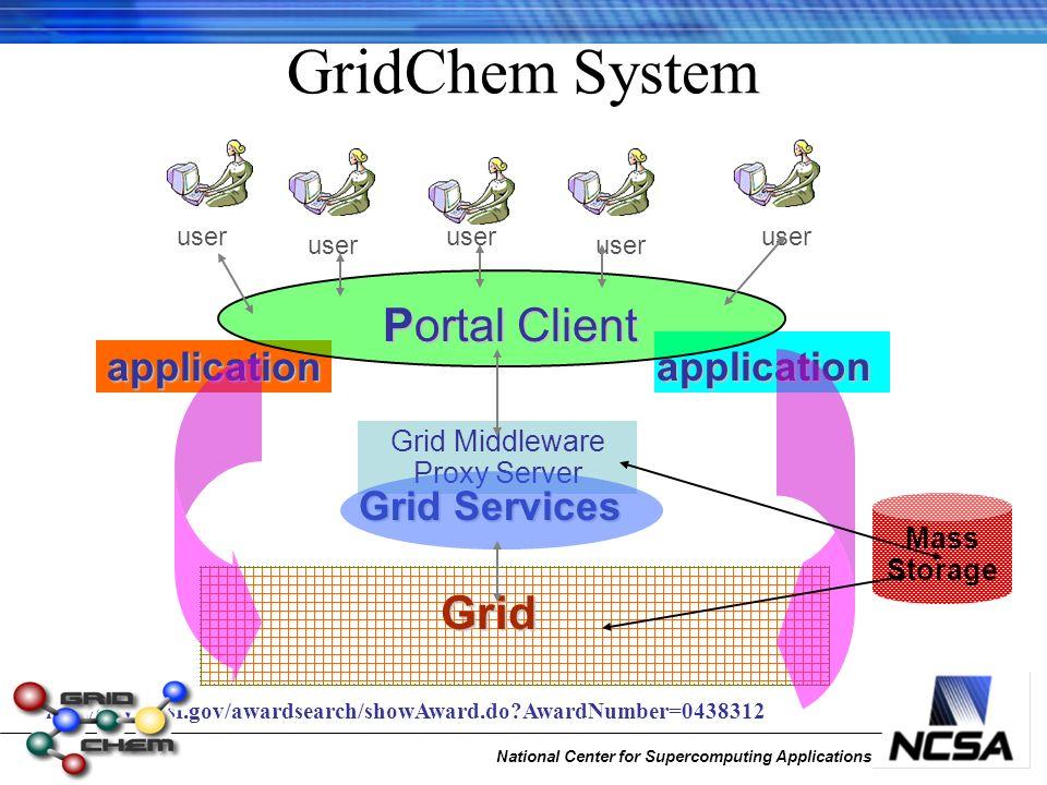 Grid Middleware Proxy Server GridChem System user Portal Client Grid Services Grid applicationapplication Mass Storage http:// www.nsf.gov/awardsearch/showAward.do AwardNumber=0438312