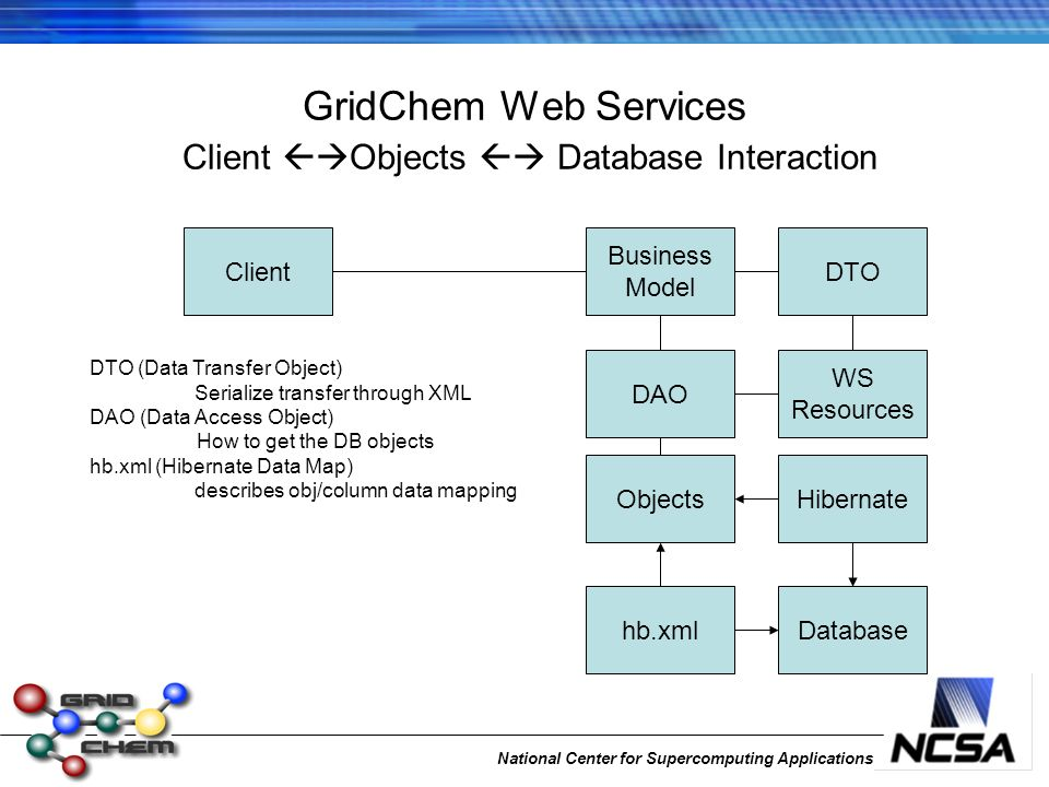 National Center for Supercomputing Applications GridChem Web Services Client Objects Database Interaction WS Resources DTO ObjectsHibernate Databasehb