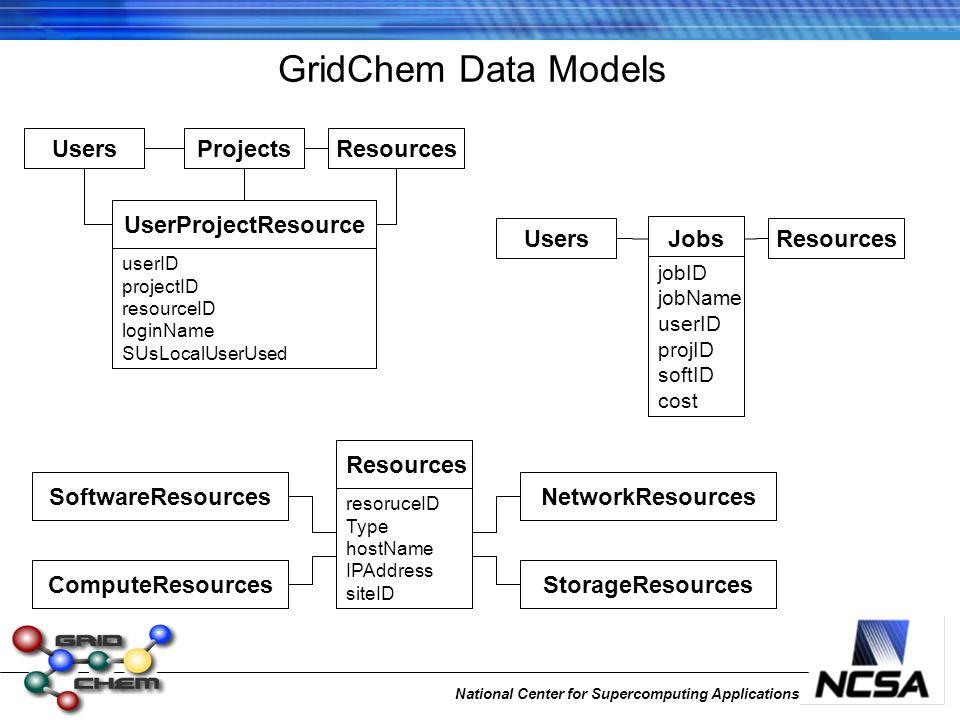 National Center for Supercomputing Applications GridChem Data Models UsersProjectsResources UserProjectResource SoftwareResources ComputeResources Net