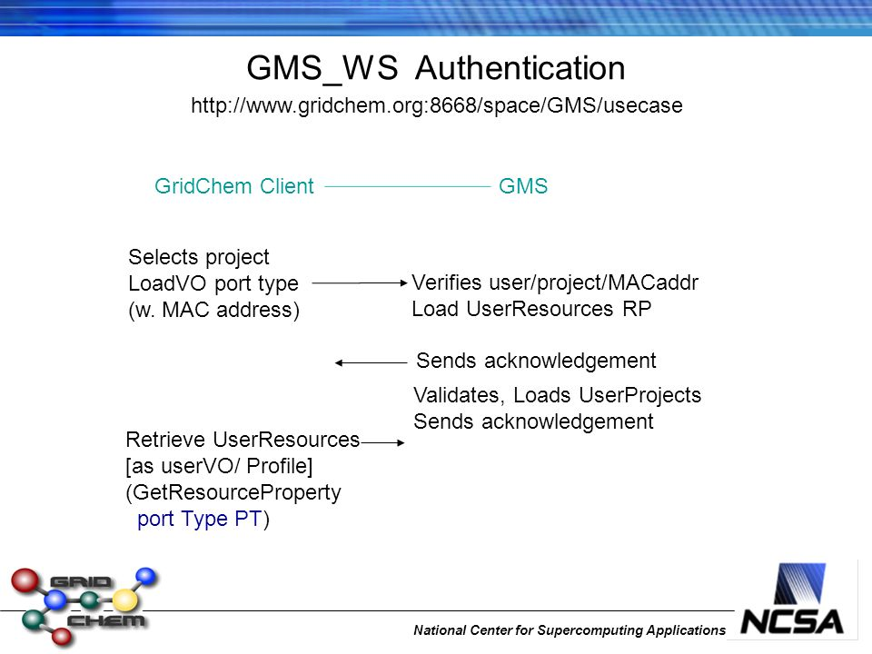 National Center for Supercomputing Applications GMS_WS Authentication http://www.gridchem.org:8668/space/GMS/usecase Selects project LoadVO port type