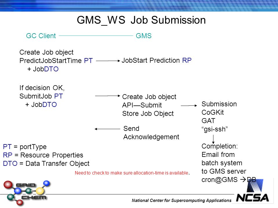 National Center for Supercomputing Applications GMS_WS Job Submission Create Job object PredictJobStartTime PT + JobDTO JobStart Prediction RP PT = portType RP = Resource Properties DTO = Data Transfer Object Completion: Email from batch system to GMS server cron@GMS DB Submission CoGKit GAT gsi-ssh If decision OK, SubmitJob PT + JobDTO Create Job object APISubmit Store Job Object Send Acknowledgement Need to check to make sure allocation-time is available.