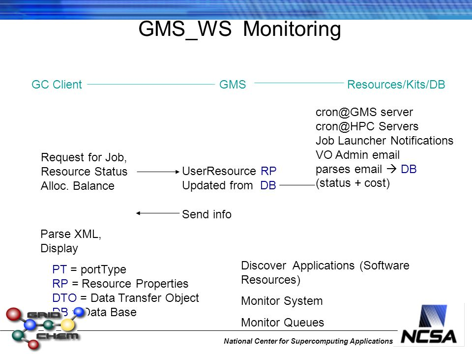 National Center for Supercomputing Applications GMS_WS Monitoring Parse XML, Display PT = portType RP = Resource Properties DTO = Data Transfer Object DB = Data Base cron@GMS server cron@HPC Servers Job Launcher Notifications VO Admin email parses email DB (status + cost) Request for Job, Resource Status Alloc.