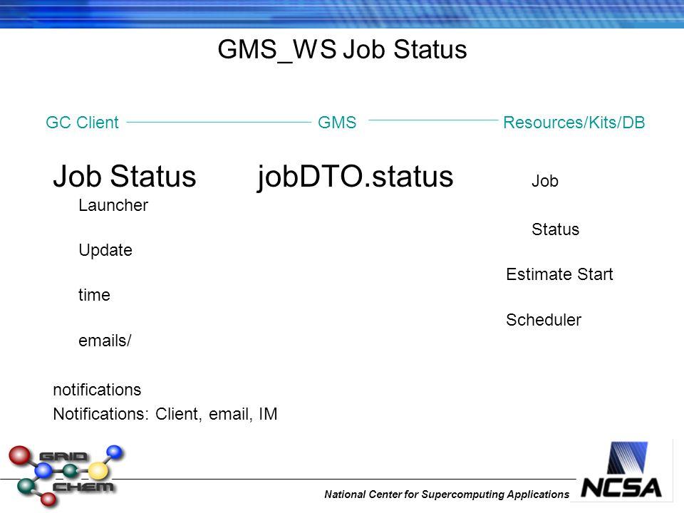National Center for Supercomputing Applications GMS_WS Job Status Job Status jobDTO.status Job Launcher Status Update Estimate Start time Scheduler emails/ notifications Notifications: Client, email, IM GC ClientGMSResources/Kits/DB