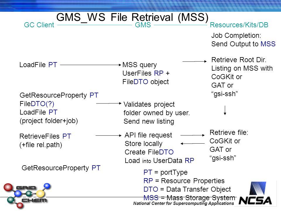 National Center for Supercomputing Applications GMS_WS File Retrieval (MSS) GetResourceProperty PT FileDTO(?) LoadFile PT (project folder+job) Validat