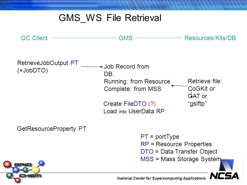 National Center for Supercomputing Applications GMS_WS File Retrieval PT = portType RP = Resource Properties DTO = Data Transfer Object MSS = Mass Storage System Create FileDTO ( ) Load into UserData RP RetrieveJobOutput PT (+JobDTO) Job Record from DB.