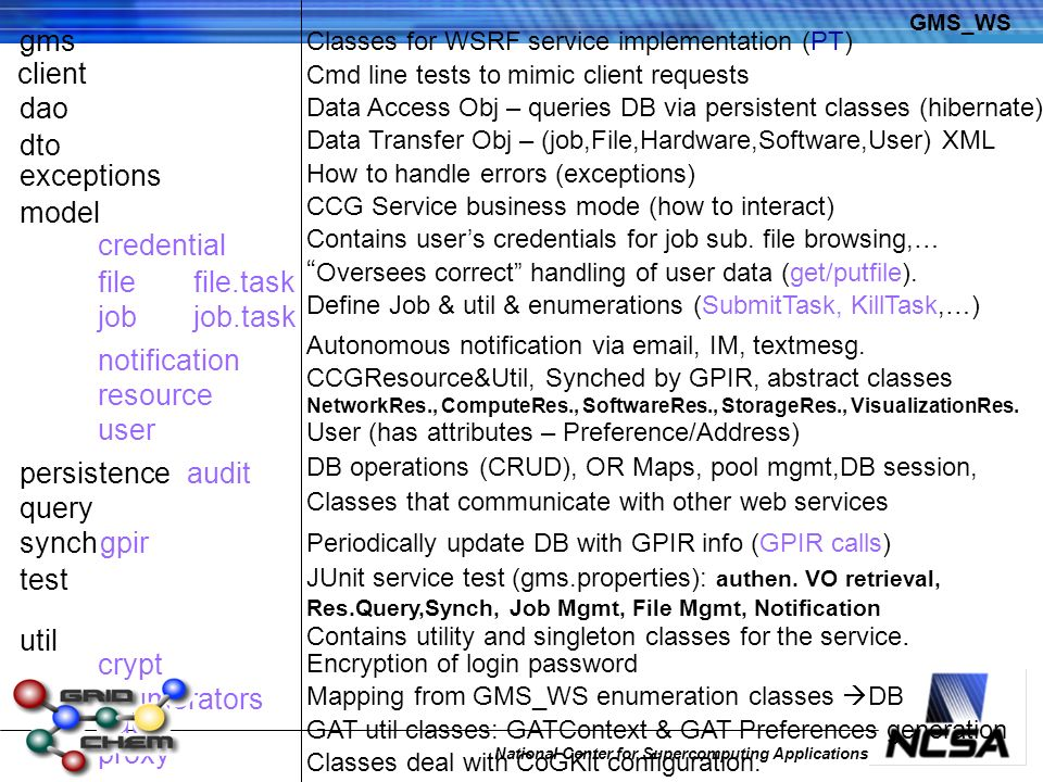 National Center for Supercomputing Applications model dto credential job notification filefile.task job.task user exceptions resource persistence sync