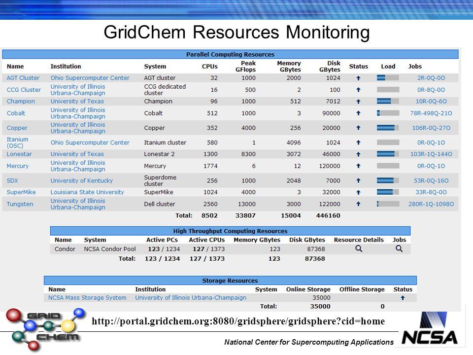 National Center for Supercomputing Applications GridChem Resources Monitoring http://portal.gridchem.org:8080/gridsphere/gridsphere cid=home