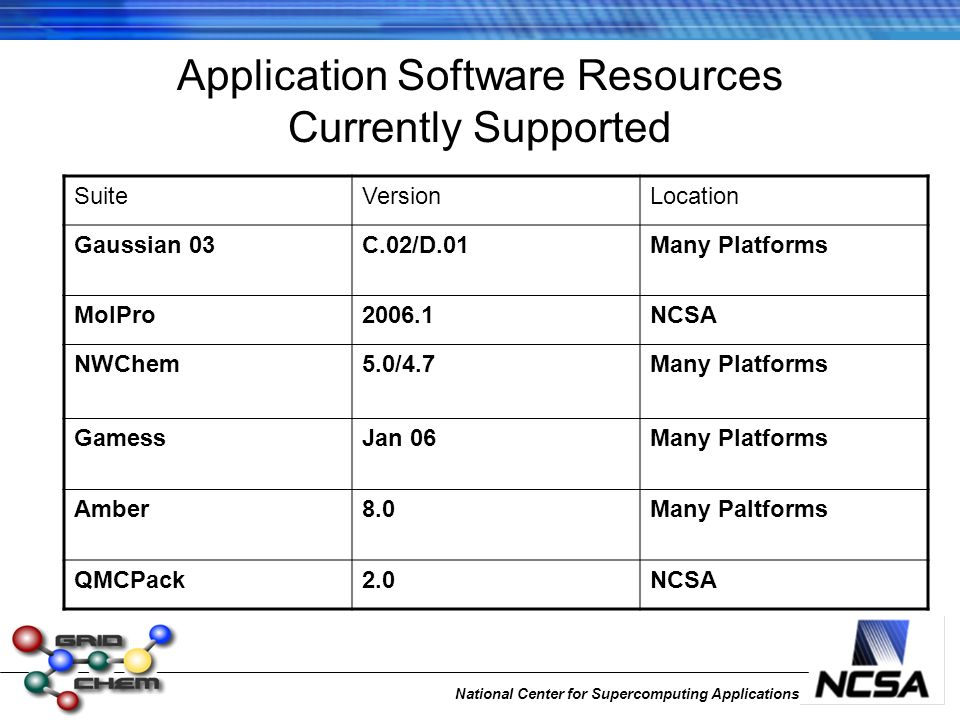 National Center for Supercomputing Applications Application Software Resources Currently Supported SuiteVersionLocation Gaussian 03C.02/D.01Many Platf