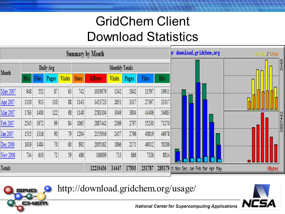 National Center for Supercomputing Applications GridChem Client Download Statistics http://download.gridchem.org/usage/