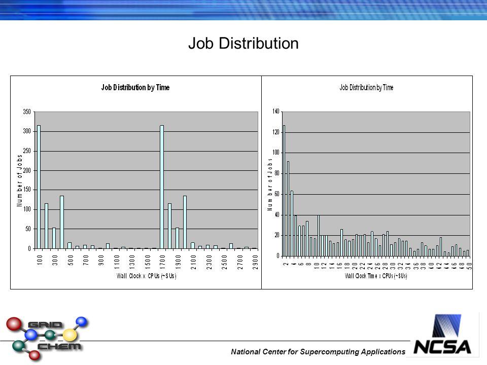 National Center for Supercomputing Applications Job Distribution