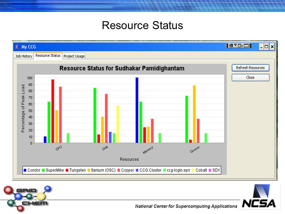 National Center for Supercomputing Applications Resource Status