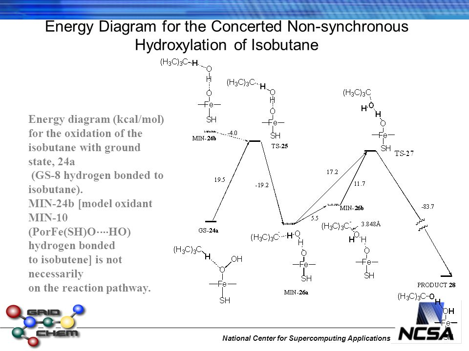 National Center for Supercomputing Applications Energy Diagram for the Concerted Non-synchronous Hydroxylation of Isobutane Energy diagram (kcal/mol) for the oxidation of the isobutane with ground state, 24a (GS-8 hydrogen bonded to isobutane).