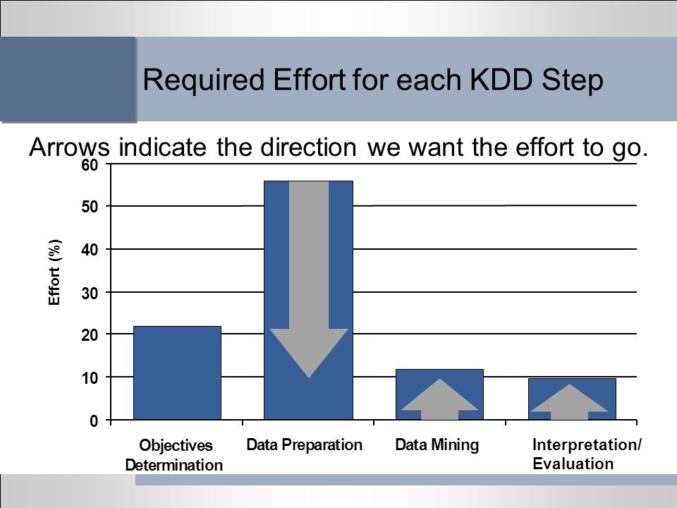 Required Effort for each KDD Step Arrows indicate the direction we want the effort to go.