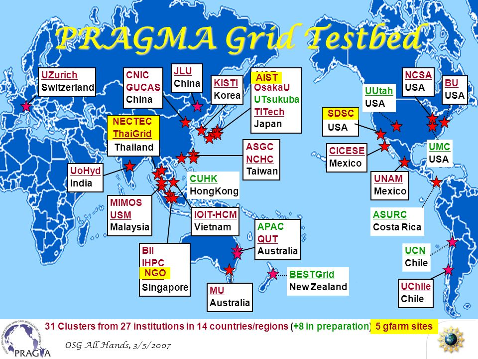 OSG All Hands, 3/5/2007 PRAGMA Grid Testbed 31 Clusters from 27 institutions in 14 countries/regions (+8 in preparation) UZurich Switzerland NECTEC ThaiGrid Thailand UoHyd India MIMOS USM Malaysia CUHK HongKong ASGC NCHC Taiwan IOIT-HCM Vietnam AIST OsakaU UTsukuba TITech Japan BII IHPC NGO Singapore MU Australia APAC QUT Australia KISTI Korea JLU China SDSC USA CICESE Mexico UNAM Mexico UCN Chile UChile Chile UMC USA UUtah USA NCSA USA BU USA ASURC Costa Rica BESTGrid New Zealand CNIC GUCAS China AIST SDSC NGO NECTEC ThaiGrid 5 gfarm sites