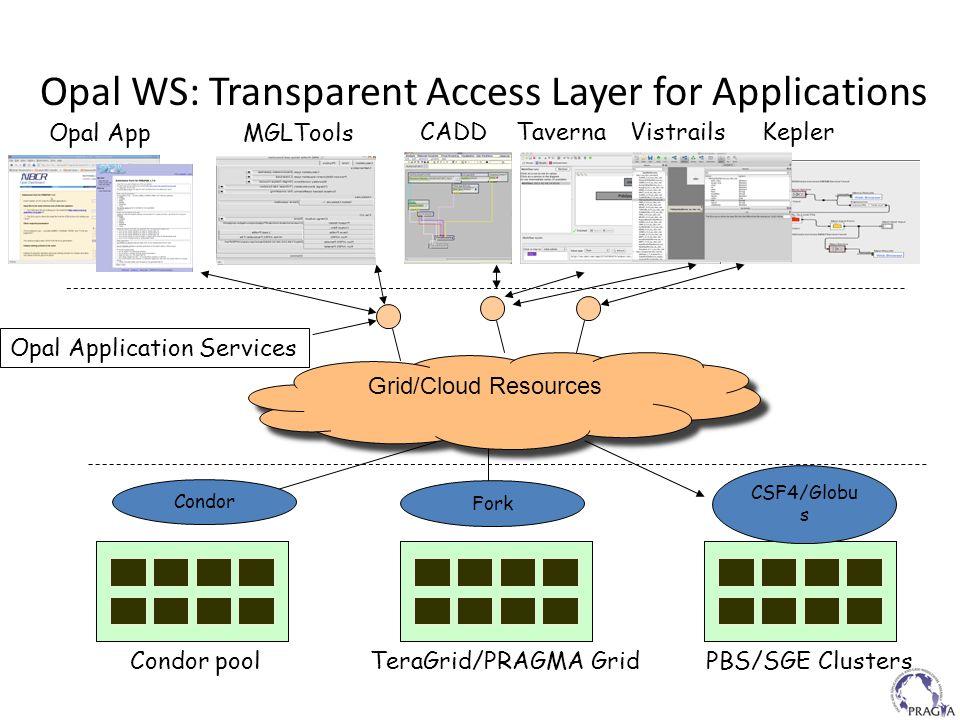 Condor poolTeraGrid/PRAGMA Grid PBS/SGE Clusters CSF4/Globu s Opal Application Services Opal AppMGLTools Kepler Opal WS: Transparent Access Layer for