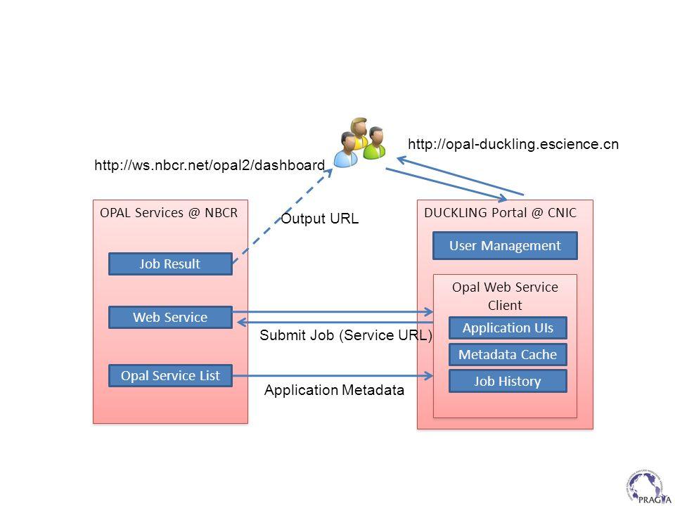 OPAL Services @ NBCR DUCKLING Portal @ CNIC User Management Opal Web Service Client Application Metadata Submit Job (Service URL) Output URL Metadata