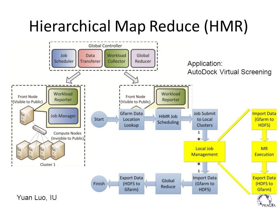 Hierarchical Map Reduce (HMR) Yuan Luo, IU Application: AutoDock Virtual Screening