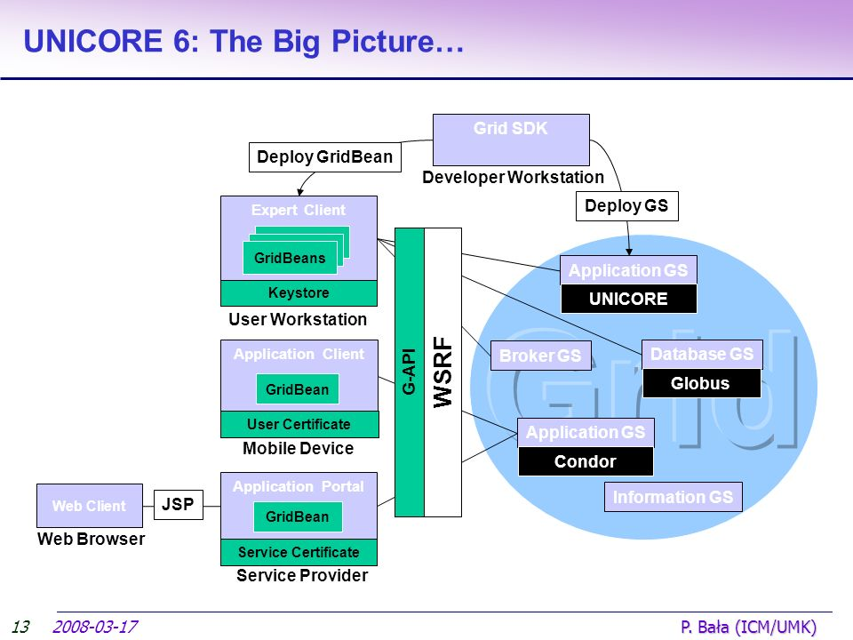 2008-03-17 P. Bała (ICM/UMK) UNICORE 6: The Big Picture… Application Client GridBean User Certificate Mobile Device Web Client Web Browser JSP User Wo