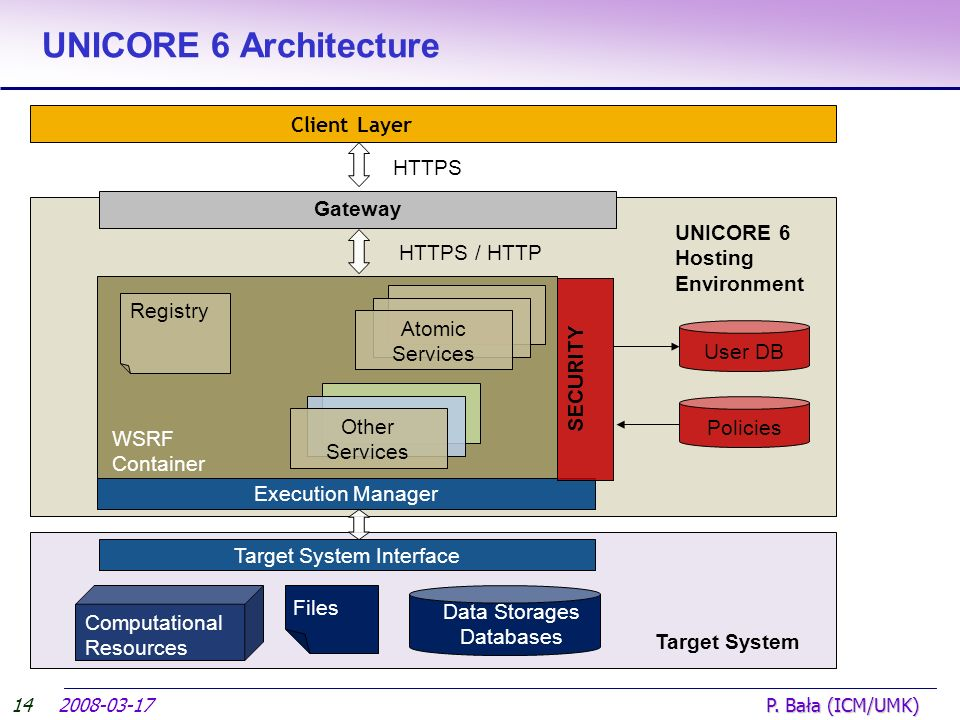 UNICORE 6 Architecture 2008-03-17 P. Bała (ICM/UMK) 14 Computational Resources Data Storages Databases Client Layer Target System Interface Target Sys