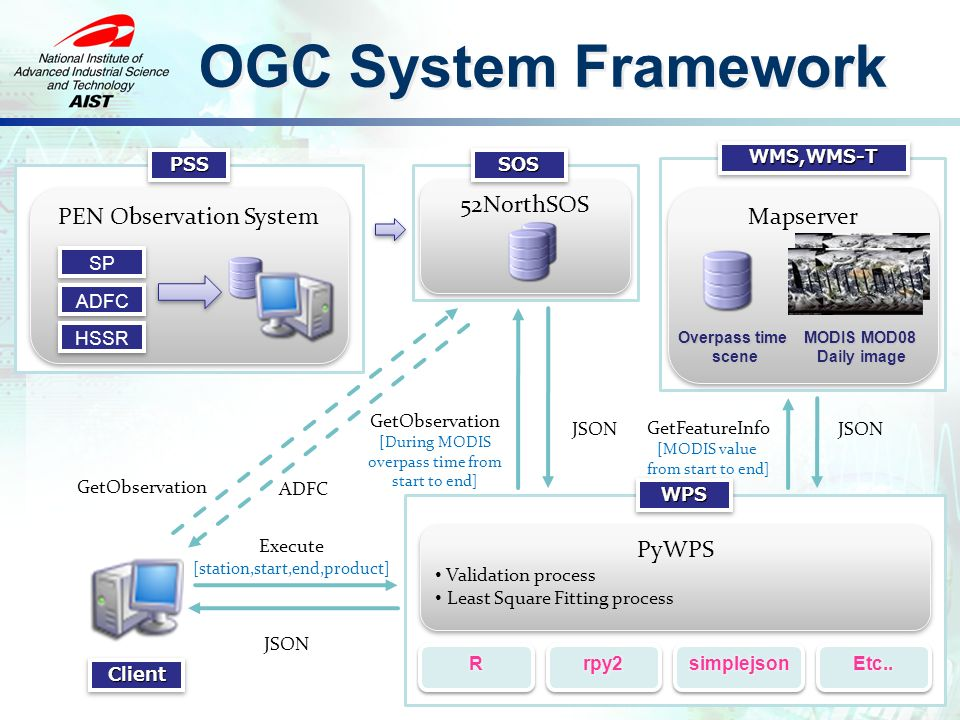 52NorthSOS Mapserver OGC System Framework PEN Observation System SP ADFC HSSR PSSPSS SOSSOS MODIS MOD08 Daily image WMS,WMS-TWMS,WMS-T WPSWPS GetFeatureInfo [MODIS value from start to end] JSON GetObservation [During MODIS overpass time from start to end] JSON Overpass time scene PyWPS Validation process Least Square Fitting process PyWPS Validation process Least Square Fitting process ClientClient Execute [station,start,end,product] JSON GetObservation ADFC