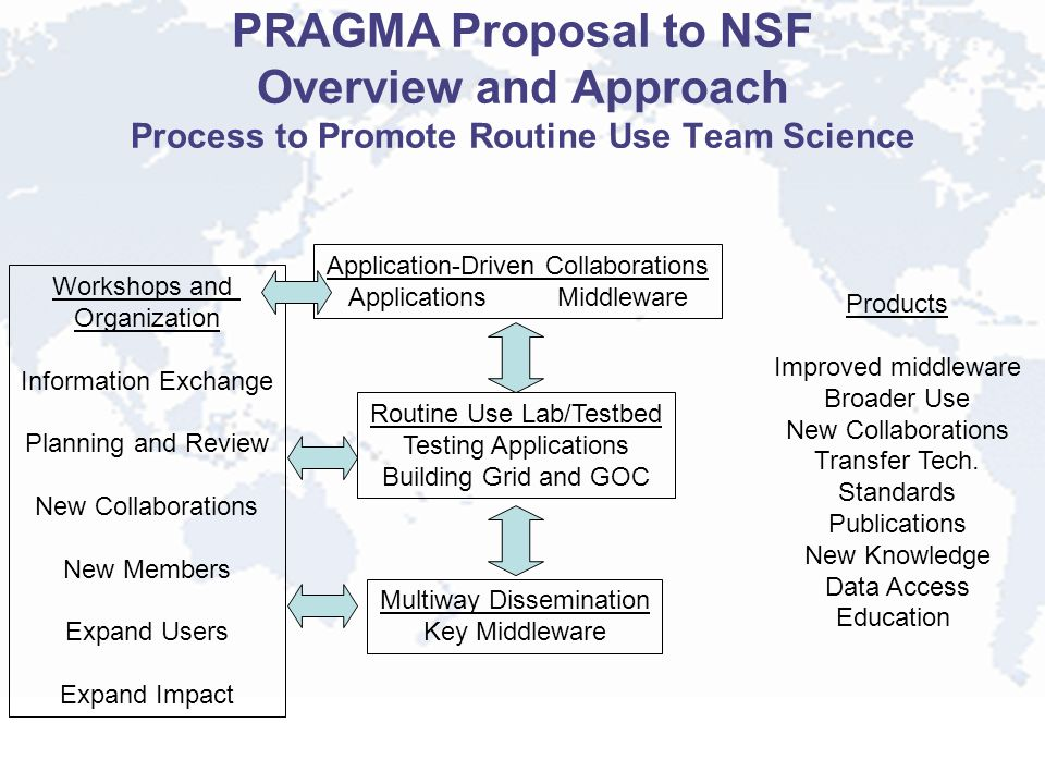 PRAGMA Proposal to NSF Overview and Approach Process to Promote Routine Use Team Science Application-Driven Collaborations ApplicationsMiddleware Routine Use Lab/Testbed Testing Applications Building Grid and GOC Multiway Dissemination Key Middleware Workshops and Organization Information Exchange Planning and Review New Collaborations New Members Expand Users Expand Impact Products Improved middleware Broader Use New Collaborations Transfer Tech.