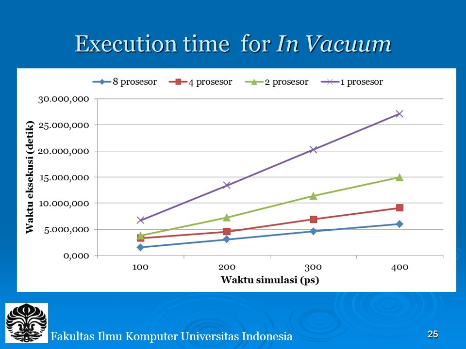 25 Fakultas Ilmu Komputer Universitas Indonesia Execution time for In Vacuum