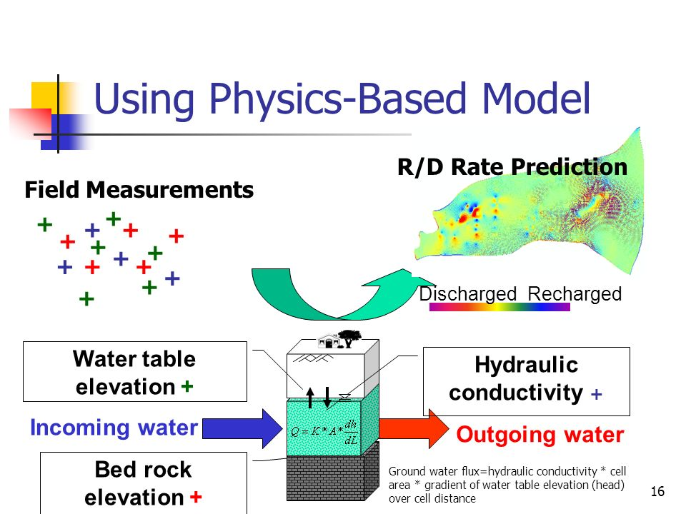 16 Using Physics-Based Model Incoming water Outgoing water Bed rock elevation + Water table elevation + Hydraulic conductivity + DischargedRecharged F