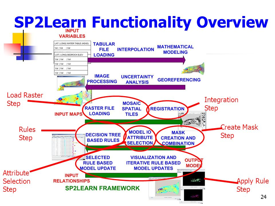 24 SP2Learn Functionality Overview Load Raster Step Integration Step Rules Step Attribute Selection Step Apply Rule Step Create Mask Step