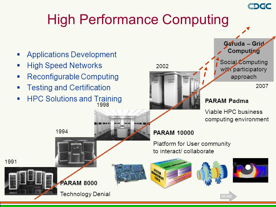 Garuda – Grid Computing Social Computing with participatory approach High Performance Computing Applications Development High Speed Networks Reconfigurable Computing Testing and Certification HPC Solutions and Training 1991 1994 1998 2002 2007 PARAM Padma Viable HPC business computing environment PARAM 10000 Platform for User community to interact/ collaborate PARAM 8000 Technology Denial MORE