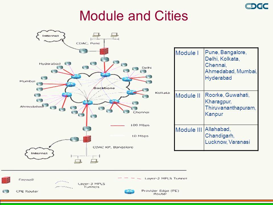 Module and Cities Module I Pune, Bangalore, Delhi, Kolkata, Chennai, Ahmedabad, Mumbai, Hyderabad Module II Roorke, Guwahati, Kharagpur, Thiruvanantha