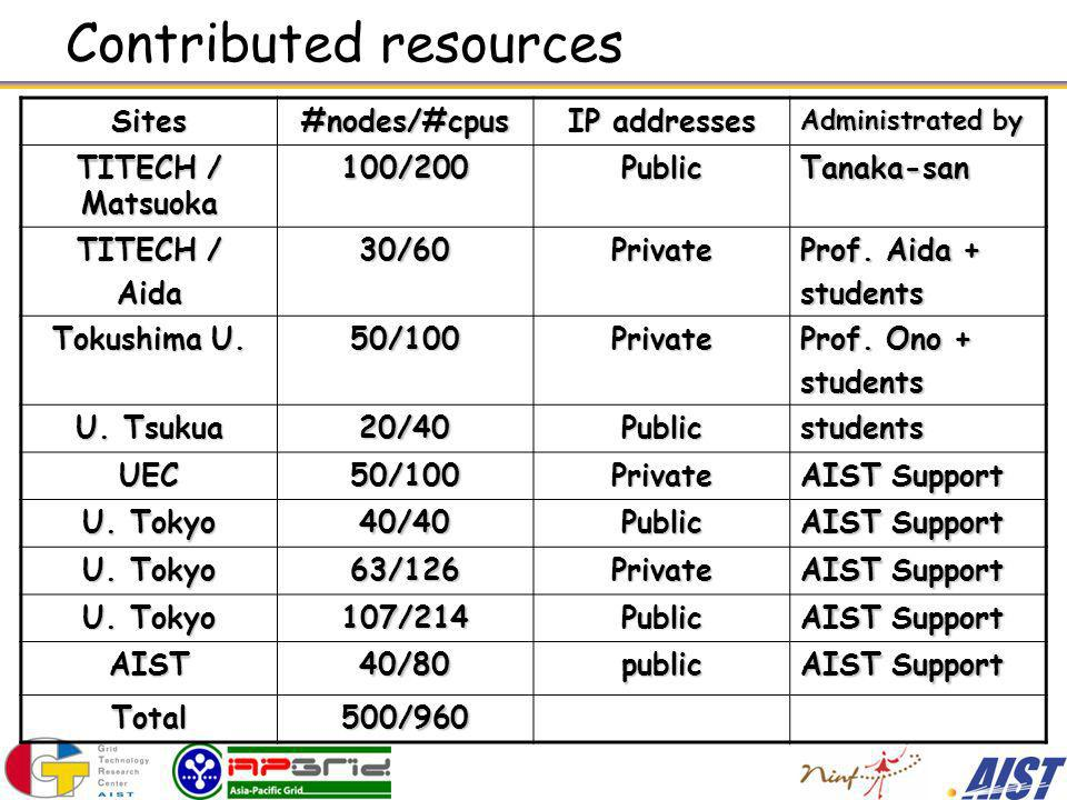 Contributed resources Sites#nodes/#cpus IP addresses Administrated by TITECH / Matsuoka 100/200PublicTanaka-san TITECH / Aida30/60Private Prof.