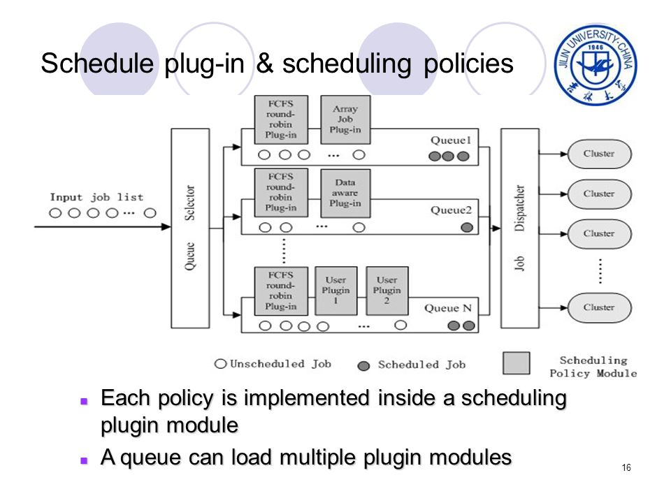 16 Schedule plug-in & scheduling policies Each policy is implemented inside a scheduling plugin module Each policy is implemented inside a scheduling plugin module A queue can load multiple plugin modules A queue can load multiple plugin modules