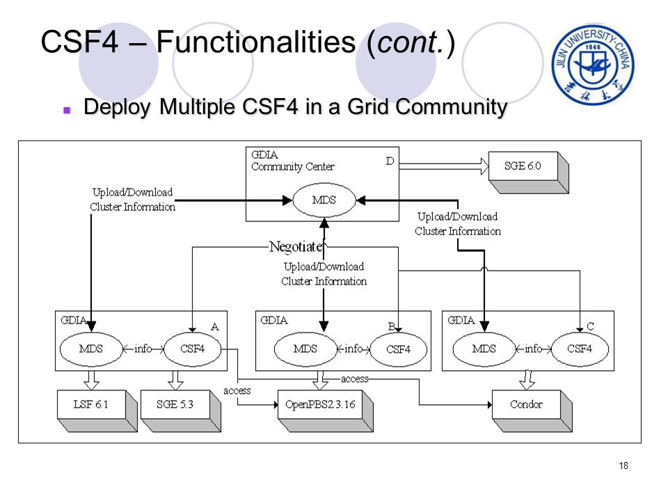 18 CSF4 – Functionalities (cont.) Deploy Multiple CSF4 in a Grid Community Deploy Multiple CSF4 in a Grid Community