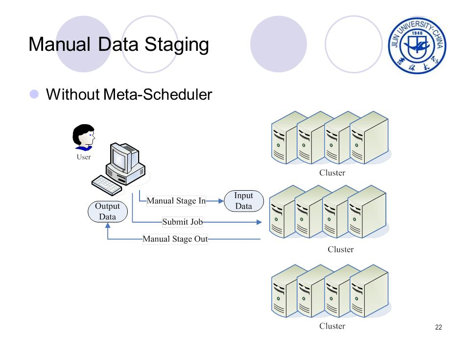 22 Manual Data Staging Without Meta-Scheduler