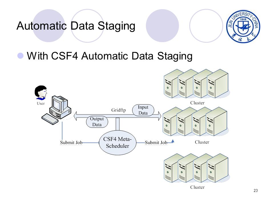 23 Automatic Data Staging With CSF4 Automatic Data Staging