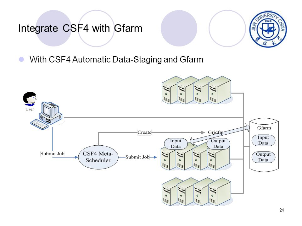 24 Integrate CSF4 with Gfarm With CSF4 Automatic Data-Staging and Gfarm