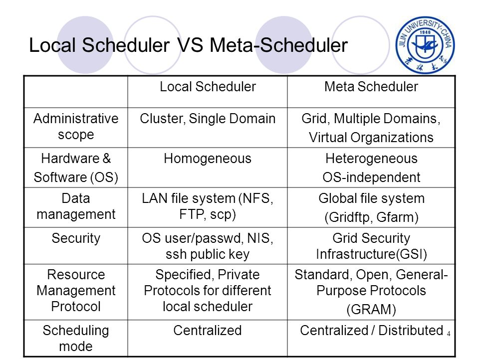 4 Local Scheduler VS Meta-Scheduler Local SchedulerMeta Scheduler Administrative scope Cluster, Single DomainGrid, Multiple Domains, Virtual Organizations Hardware & Software (OS) HomogeneousHeterogeneous OS-independent Data management LAN file system (NFS, FTP, scp) Global file system (Gridftp, Gfarm) SecurityOS user/passwd, NIS, ssh public key Grid Security Infrastructure(GSI) Resource Management Protocol Specified, Private Protocols for different local scheduler Standard, Open, General- Purpose Protocols (GRAM) Scheduling mode CentralizedCentralized / Distributed