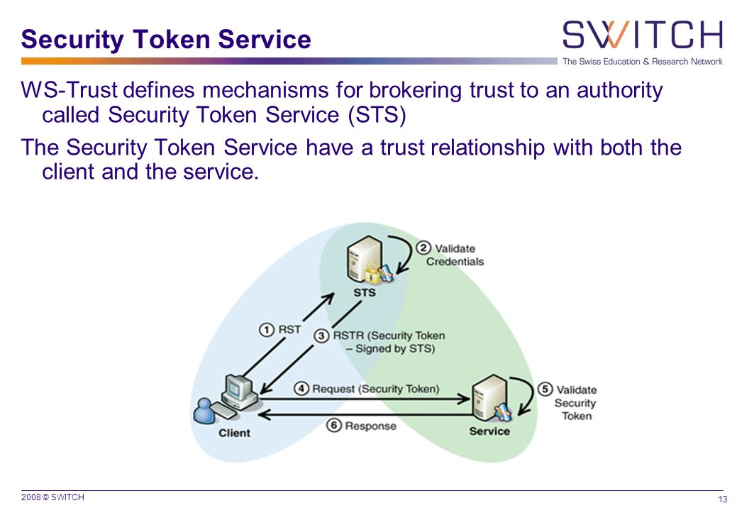 2008 © SWITCH 13 Security Token Service WS-Trust defines mechanisms for brokering trust to an authority called Security Token Service (STS) The Securi