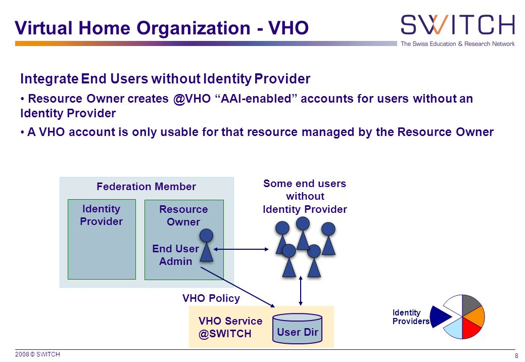 2008 © SWITCH 8 Virtual Home Organization - VHO Federation Member Identity Provider Resource Owner End User Admin Some end users without Identity Prov