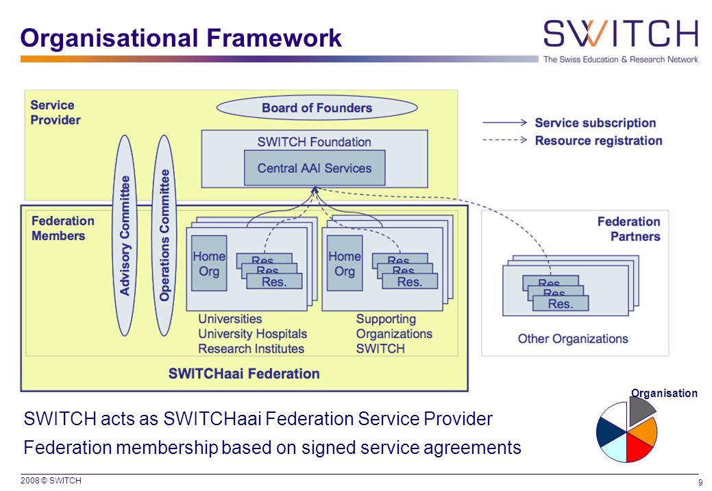 2008 © SWITCH 9 Organisational Framework SWITCH acts as SWITCHaai Federation Service Provider Federation membership based on signed service agreements