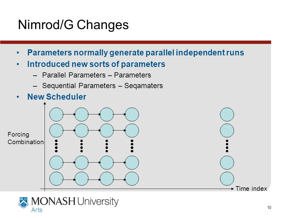 www.monash.edu.au 10 Nimrod/G Changes Parameters normally generate parallel independent runs Introduced new sorts of parameters –Parallel Parameters – Parameters –Sequential Parameters – Seqamaters New Scheduler Forcing Combination Time index