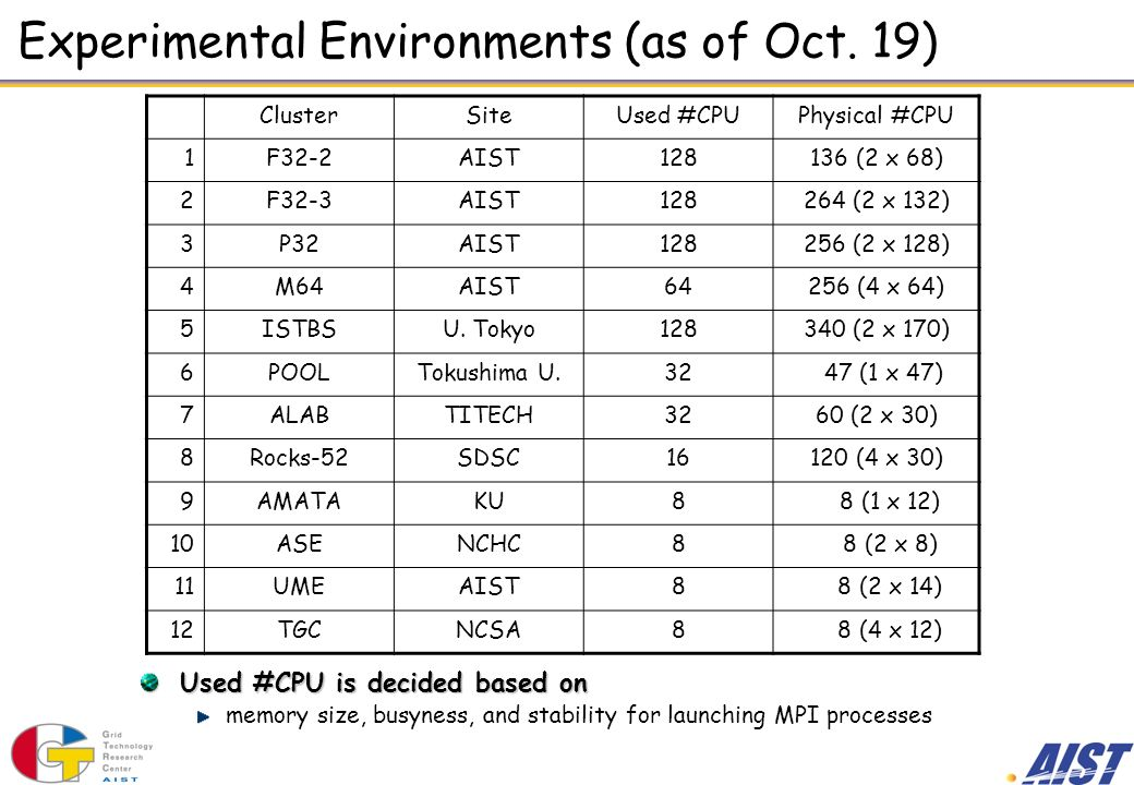 Experimental Environments (as of Oct.