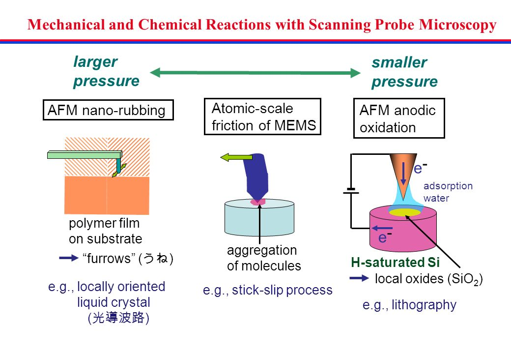 AFM nano-rubbing Atomic-scale friction of MEMS e.g., stick-slip process AFM anodic oxidation furrows ( ) polymer film on substrate e.g., locally oriented liquid crystal ( ) aggregation of molecules Mechanical and Chemical Reactions with Scanning Probe Microscopy smaller pressure larger pressure e - adsorption water local oxides (SiO 2 ) e - e.g., lithography H-saturated Si