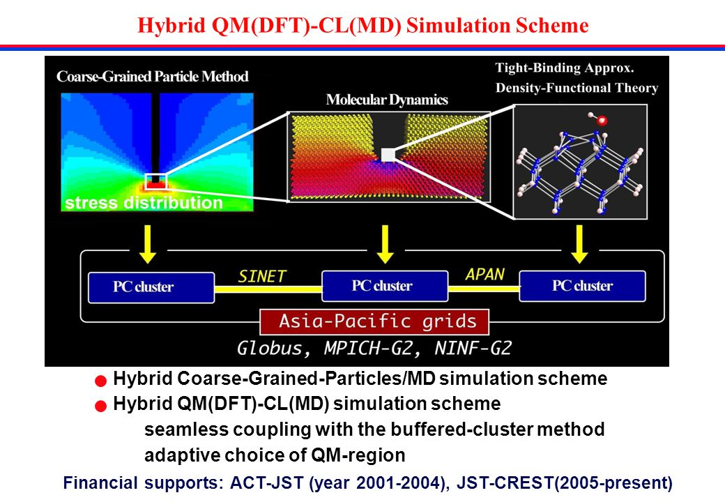 Hybrid QM(DFT)-CL(MD) Simulation Scheme Hybrid Coarse-Grained-Particles/MD simulation scheme Hybrid QM(DFT)-CL(MD) simulation scheme seamless coupling with the buffered-cluster method adaptive choice of QM-region Financial supports: ACT-JST (year 2001-2004), JST-CREST(2005-present)