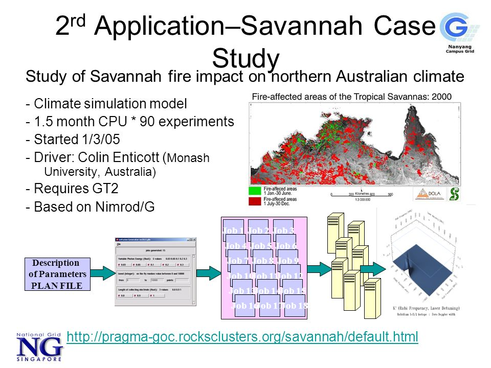 2 rd Application–Savannah Case Study - Climate simulation model month CPU * 90 experiments - Started 1/3/05 - Driver: Colin Enticott ( Monash University, Australia) - Requires GT2 - Based on Nimrod/G Job 1Job 2Job 3 Job 4Job 5Job 6 Job 7Job 8Job 9 Job 10Job 11Job 12 Job 13Job 14Job 15 Job 16Job 17Job 18 Description of Parameters PLAN FILE Study of Savannah fire impact on northern Australian climate