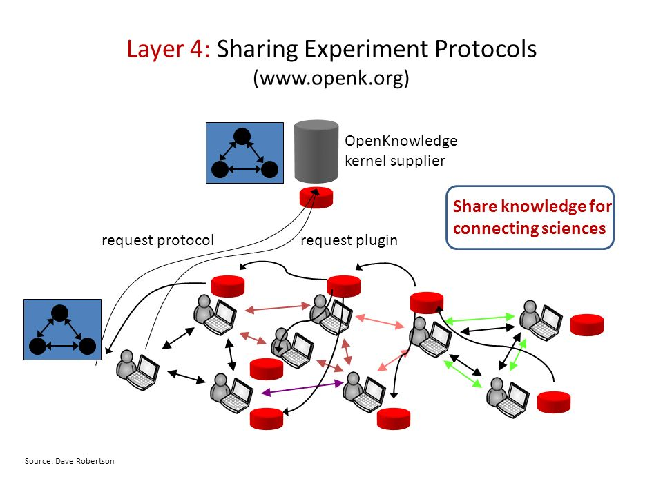 Layer 4: Sharing Experiment Protocols (www.openk.org) request protocolrequest plugin OpenKnowledge kernel supplier Share knowledge for connecting scie